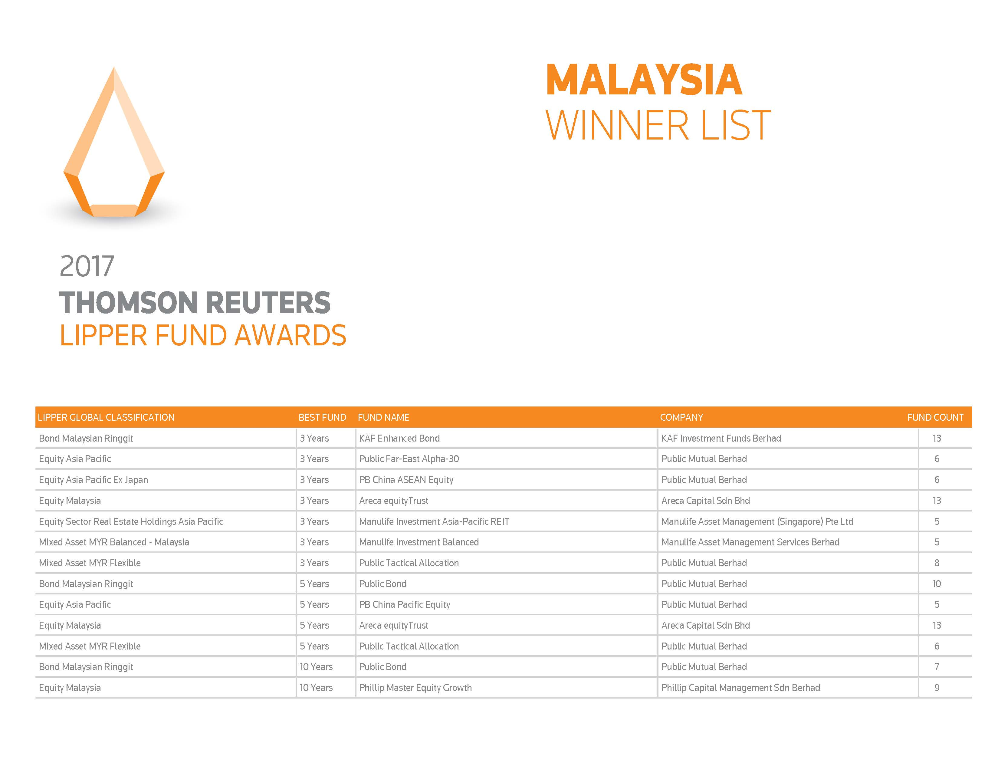 Congratulations! To the winners of The Edge | Thomson Reuters Lipper Fund Awards 2017