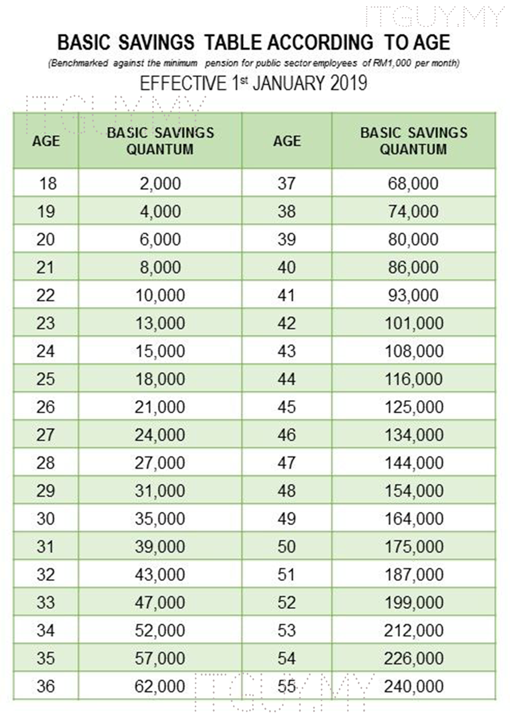 EPF KWSP BASIC SAVINGS TABLE
